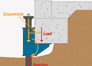 diagram of a foundation push pier bracket